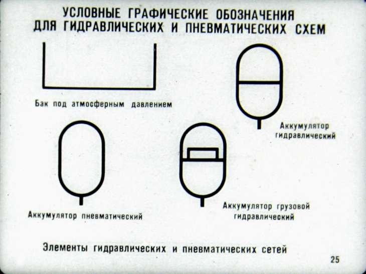 Условные графические обозначения в кинематических, гидравлических и пневматических схемах.