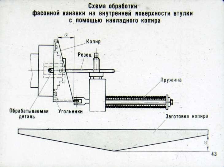 Способы обработки фасонных