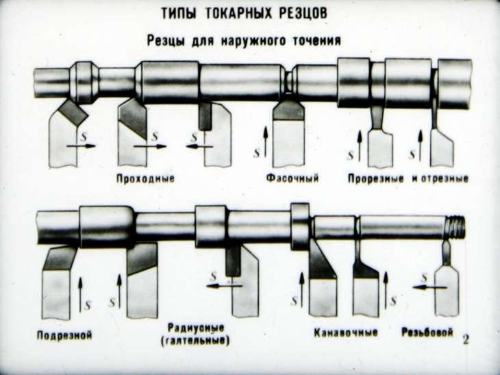 основные типы токарных резцов схемы